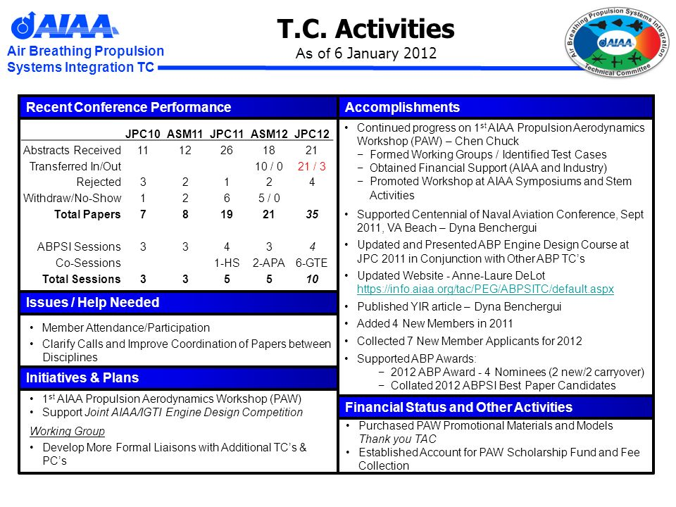 Air Breathing Propulsion Systems Integration TC T.C. Activities As of 6 January 2012 Recent Conference Performance Issues / Help Needed Member Attenda