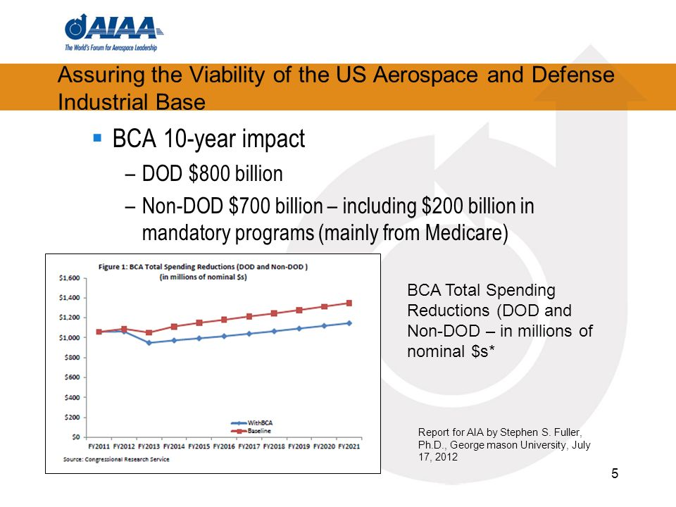 Assuring the Viability of the US Aerospace and Defense Industrial Base BCA 10-year impact –DOD $800 billion –Non-DOD $700 billion – including $200 billion in mandatory programs (mainly from Medicare) 5 BCA Total Spending Reductions (DOD and Non-DOD – in millions of nominal $s* Report for AIA by Stephen S.