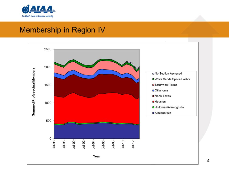 Membership in Region IV 4