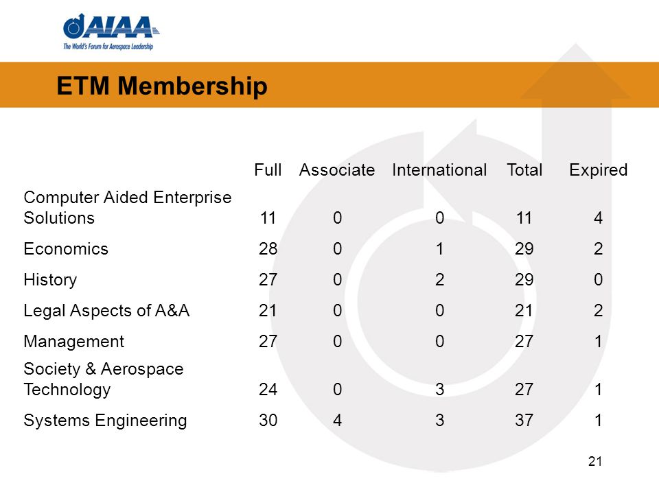 21 ETM Membership FullAssociateInternationalTotalExpired Computer Aided Enterprise Solutions Economics History Legal Aspects of A&A Management Society & Aerospace Technology Systems Engineering