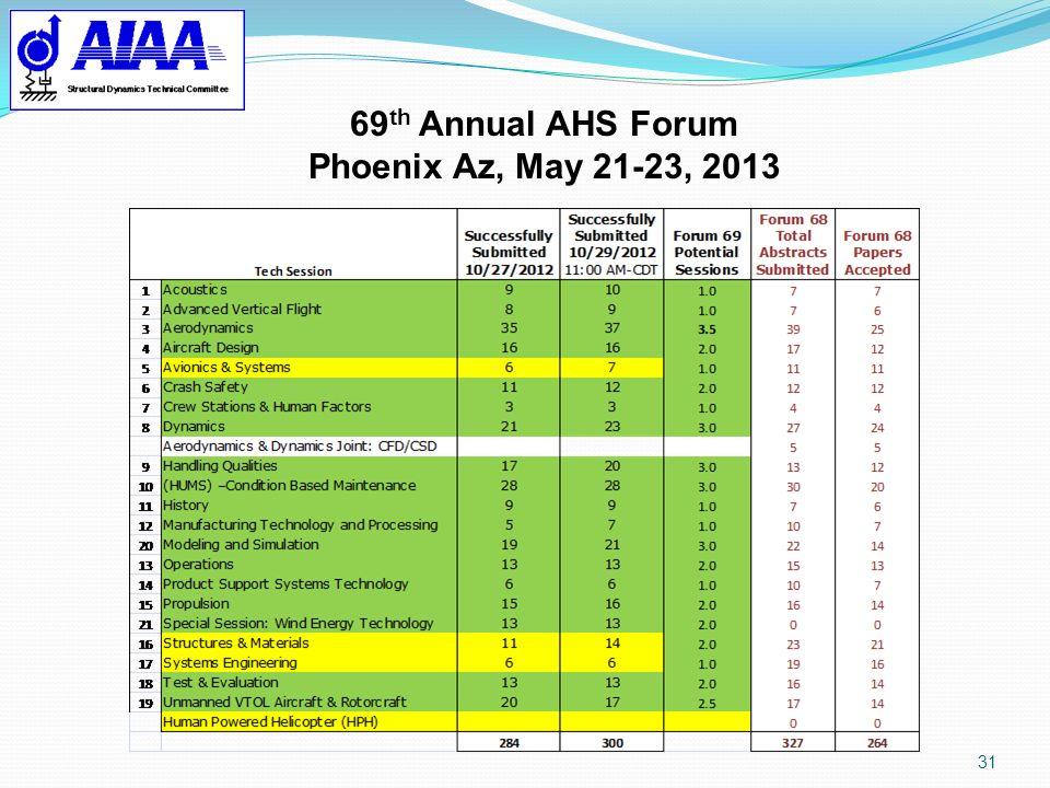 31 69 th Annual AHS Forum Phoenix Az, May 21-23, 2013