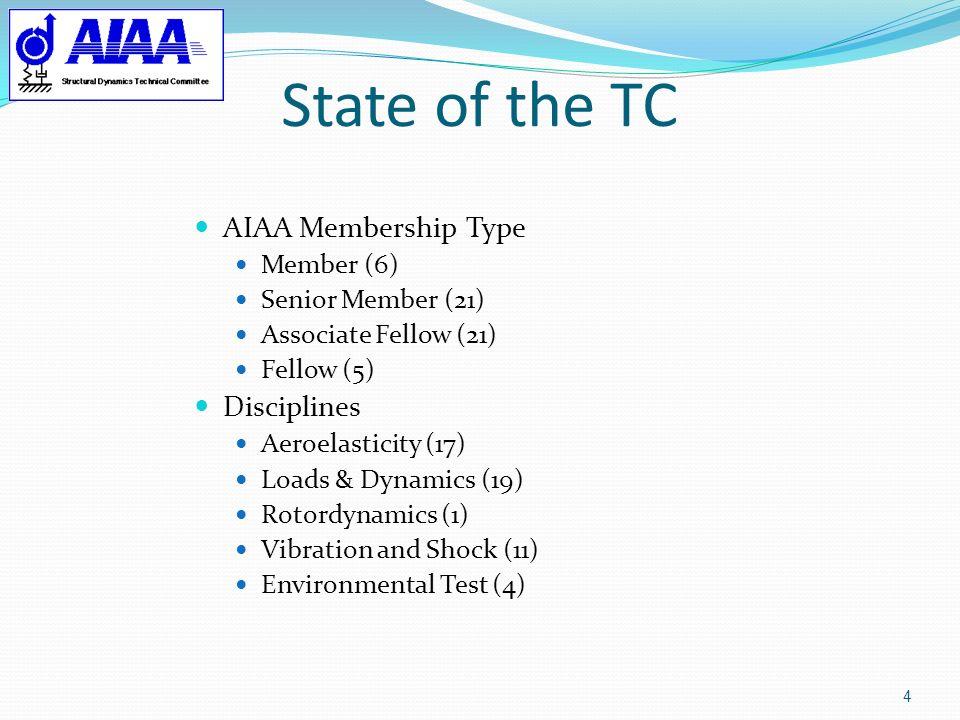 State of the TC 4 AIAA Membership Type Member (6) Senior Member (21) Associate Fellow (21) Fellow (5) Disciplines Aeroelasticity (17) Loads & Dynamics