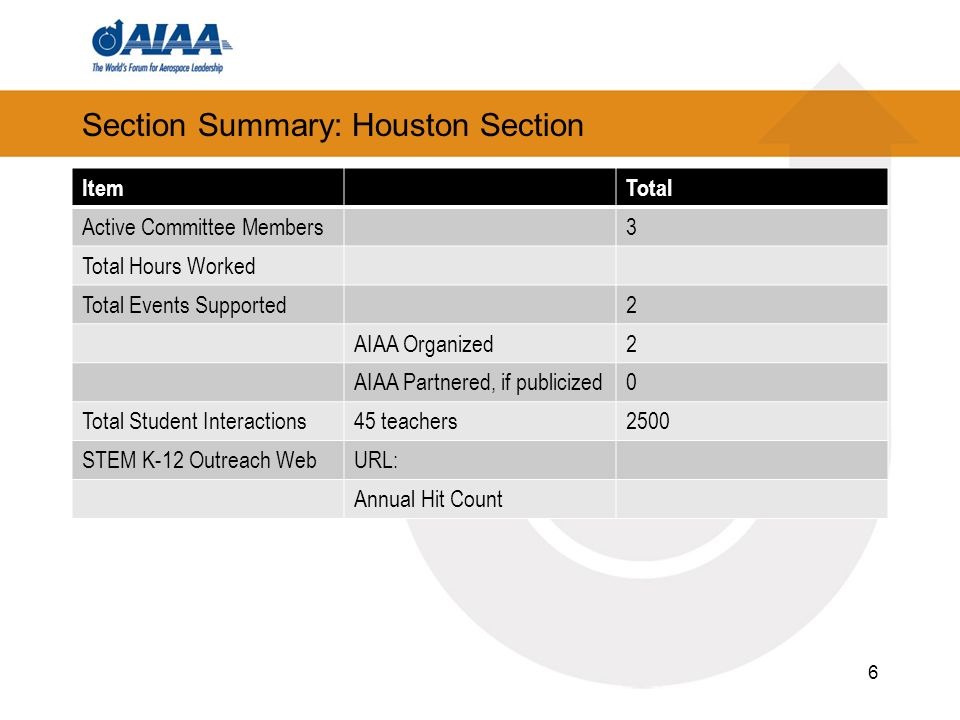 Section Summary: Houston Section ItemTotal Active Committee Members3 Total Hours Worked Total Events Supported2 AIAA Organized2 AIAA Partnered, if publicized0 Total Student Interactions45 teachers2500 STEM K-12 Outreach WebURL: Annual Hit Count 6