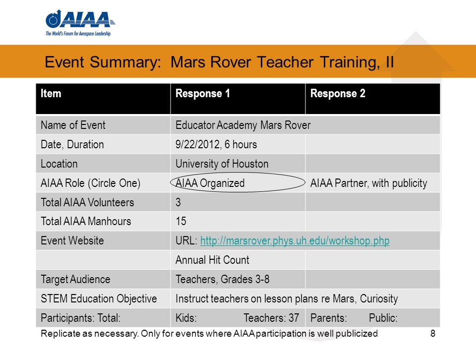 Event Summary: Mars Rover Teacher Training, II ItemResponse 1Response 2 Name of EventEducator Academy Mars Rover Date, Duration9/22/2012, 6 hours LocationUniversity of Houston AIAA Role (Circle One)AIAA OrganizedAIAA Partner, with publicity Total AIAA Volunteers3 Total AIAA Manhours15 Event WebsiteURL:   Annual Hit Count Target AudienceTeachers, Grades 3-8 STEM Education ObjectiveInstruct teachers on lesson plans re Mars, Curiosity Participants: Total:Kids: Teachers: 37Parents: Public: 8Replicate as necessary.