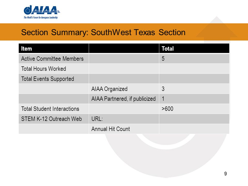 Section Summary: SouthWest Texas Section ItemTotal Active Committee Members5 Total Hours Worked Total Events Supported AIAA Organized3 AIAA Partnered, if publicized1 Total Student Interactions>600 STEM K-12 Outreach WebURL: Annual Hit Count 9