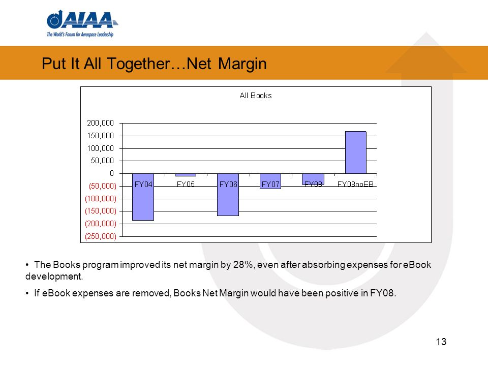 13 Put It All Together…Net Margin The Books program improved its net margin by 28%, even after absorbing expenses for eBook development.