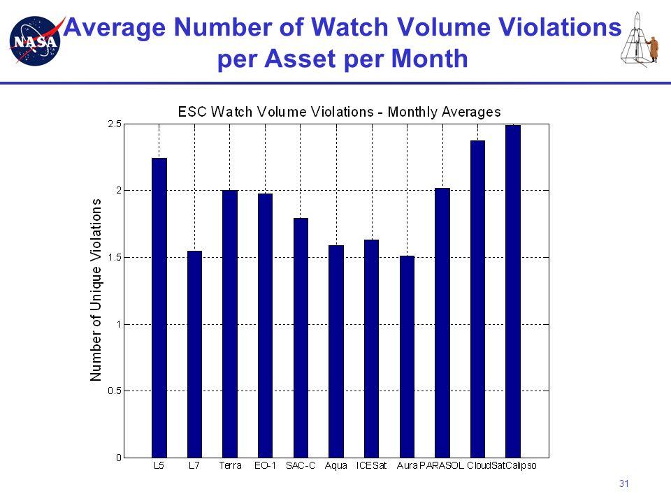 31 Average Number of Watch Volume Violations per Asset per Month