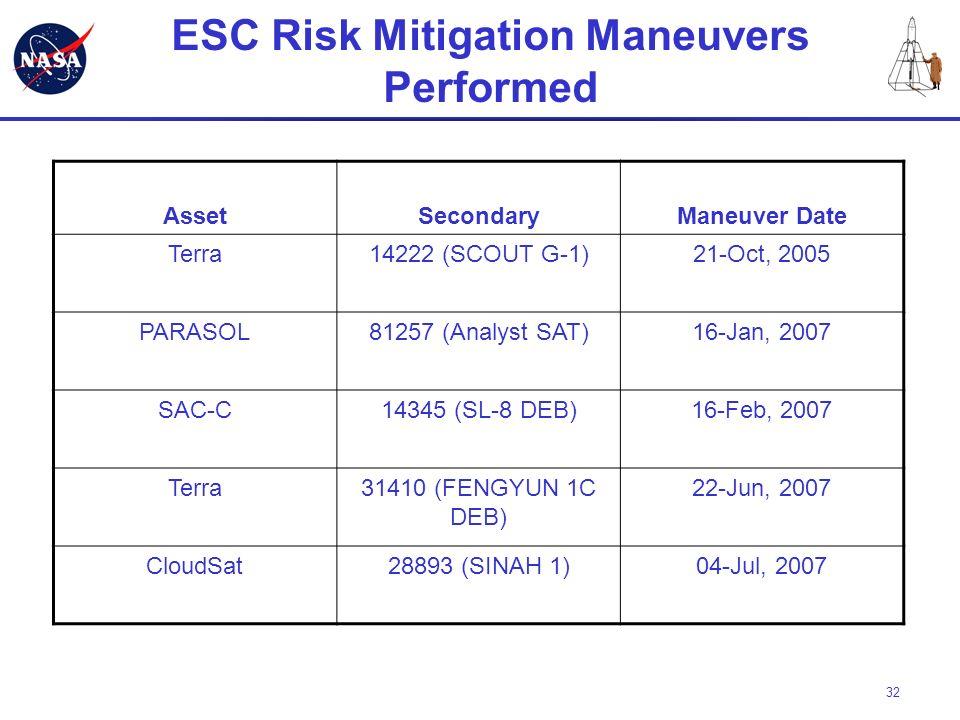 32 ESC Risk Mitigation Maneuvers Performed AssetSecondaryManeuver Date Terra14222 (SCOUT G-1)21-Oct, 2005 PARASOL81257 (Analyst SAT)16-Jan, 2007 SAC-C