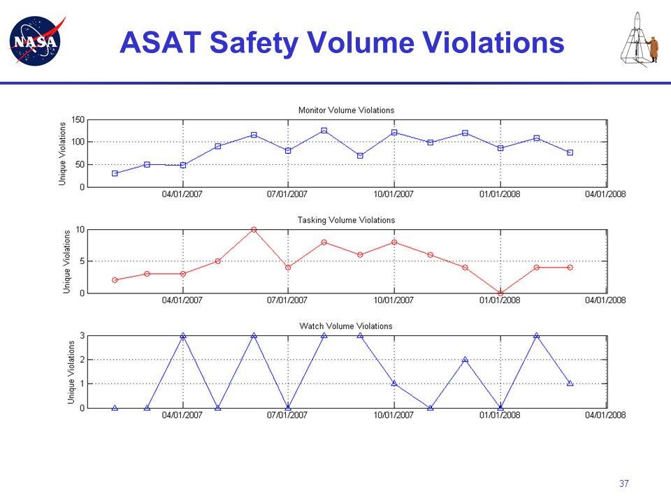 37 ASAT Safety Volume Violations