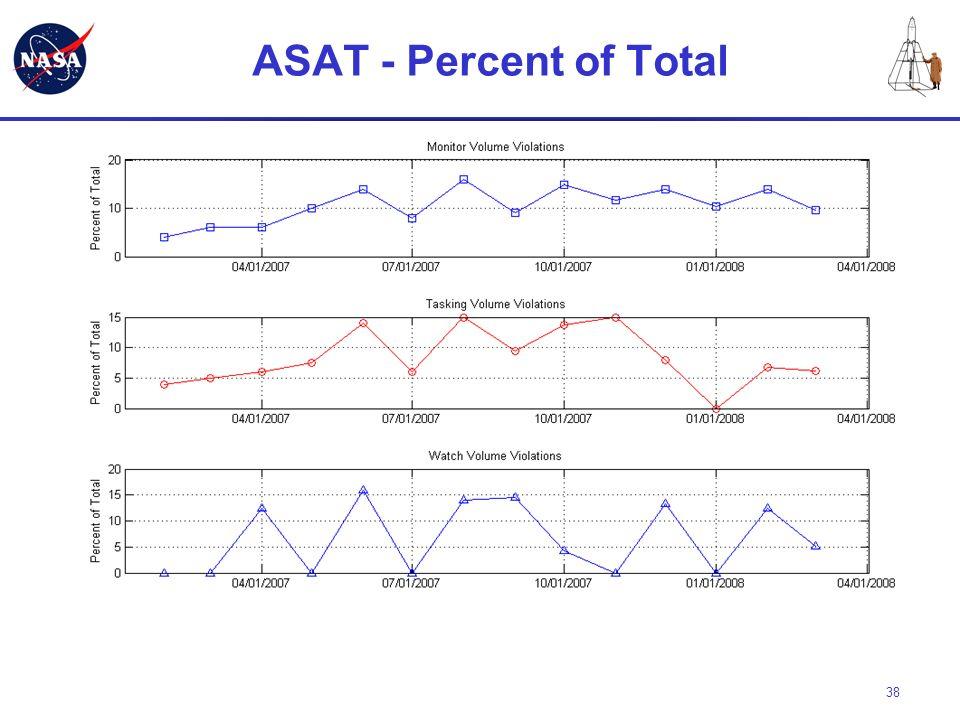 38 ASAT - Percent of Total