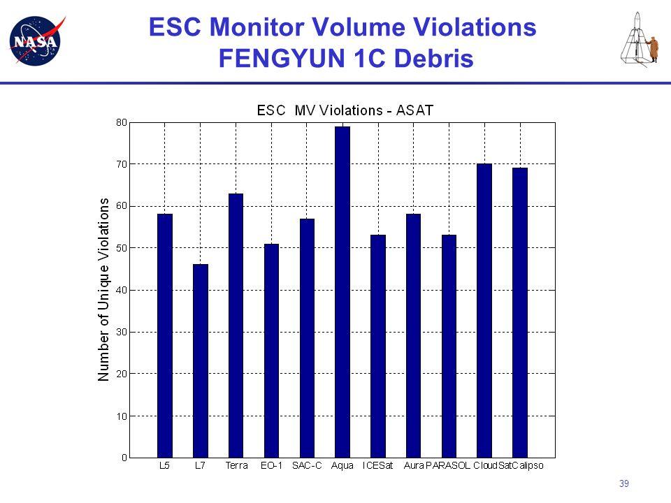39 ESC Monitor Volume Violations FENGYUN 1C Debris