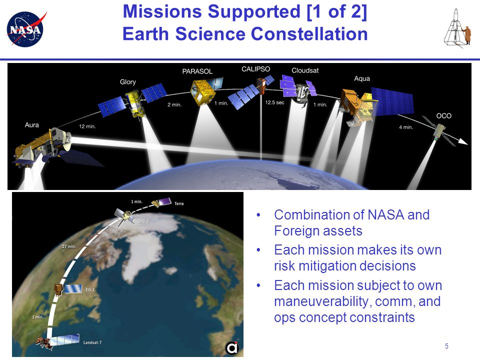 5 Missions Supported [1 of 2] Earth Science Constellation Combination of NASA and Foreign assets Each mission makes its own risk mitigation decisions