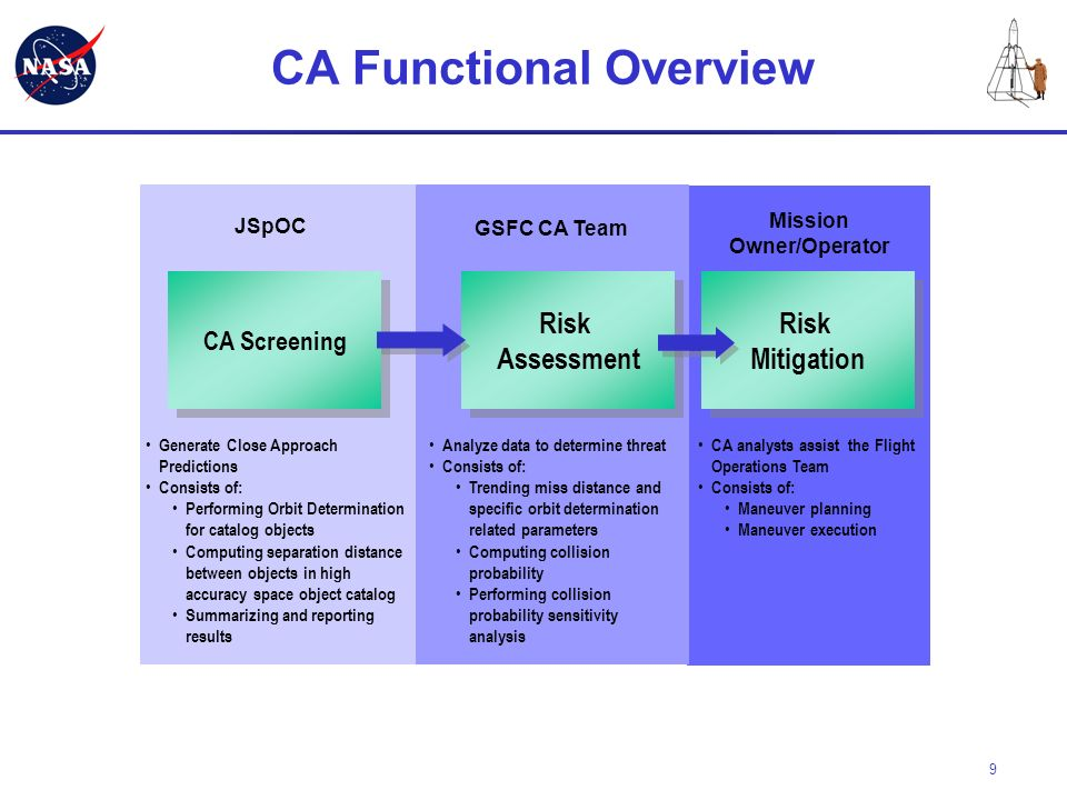 9 CA Functional Overview Curvilinear Collision Probability CA Screening Risk Assessment Risk Assessment Risk Mitigation Risk Mitigation JSpOC Generate