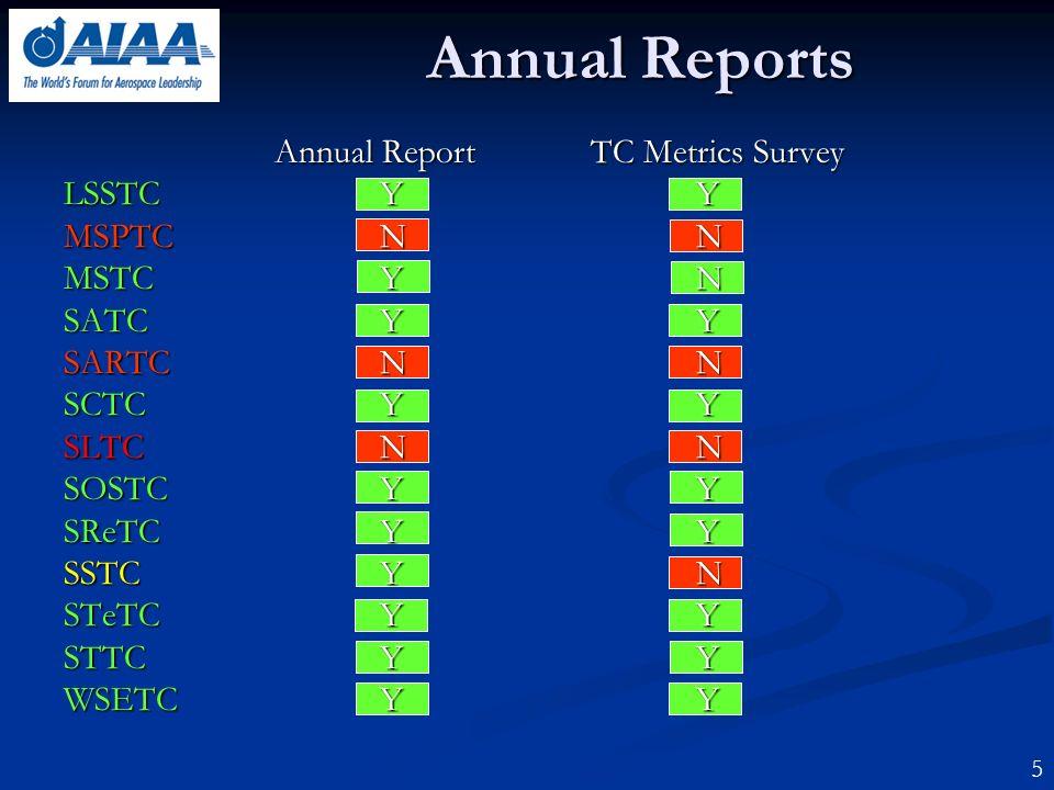 Annual Reports 5 Annual ReportTC Metrics Survey LSSTCYY MSPTCNN MSTCY N SATCYY SARTCNN SCTCYY SLTCNN SOSTCYY SReTCYY SSTCYN STeTCYY STTCYY WSETCYY