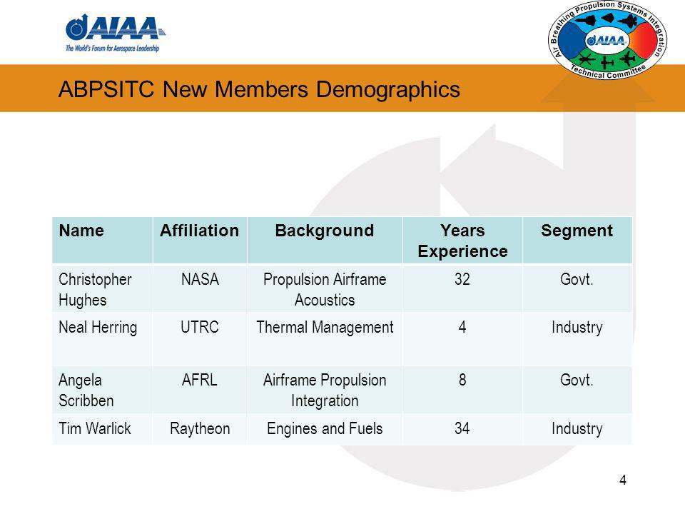 ABPSITC New Members Demographics 4 NameAffiliationBackgroundYears Experience Segment Christopher Hughes NASAPropulsion Airframe Acoustics 32Govt. Neal