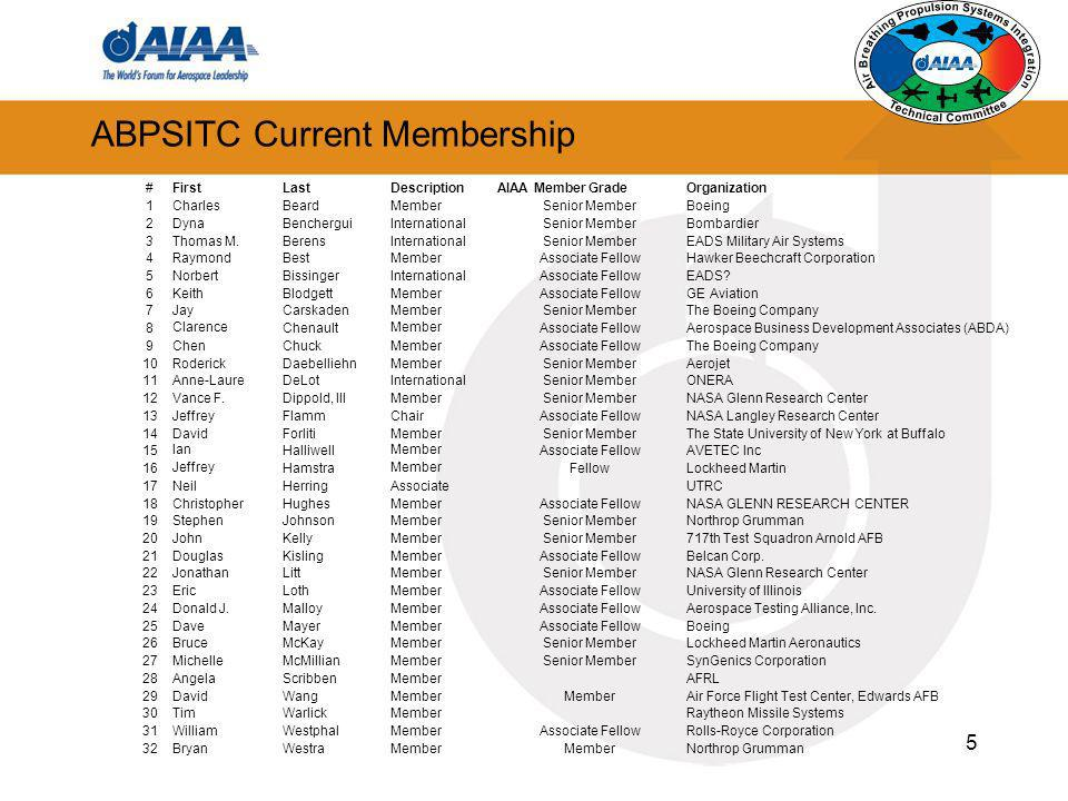 5 ABPSITC Current Membership #FirstLastDescriptionAIAA Member GradeOrganization 1CharlesBeardMemberSenior MemberBoeing 2DynaBencherguiInternationalSen
