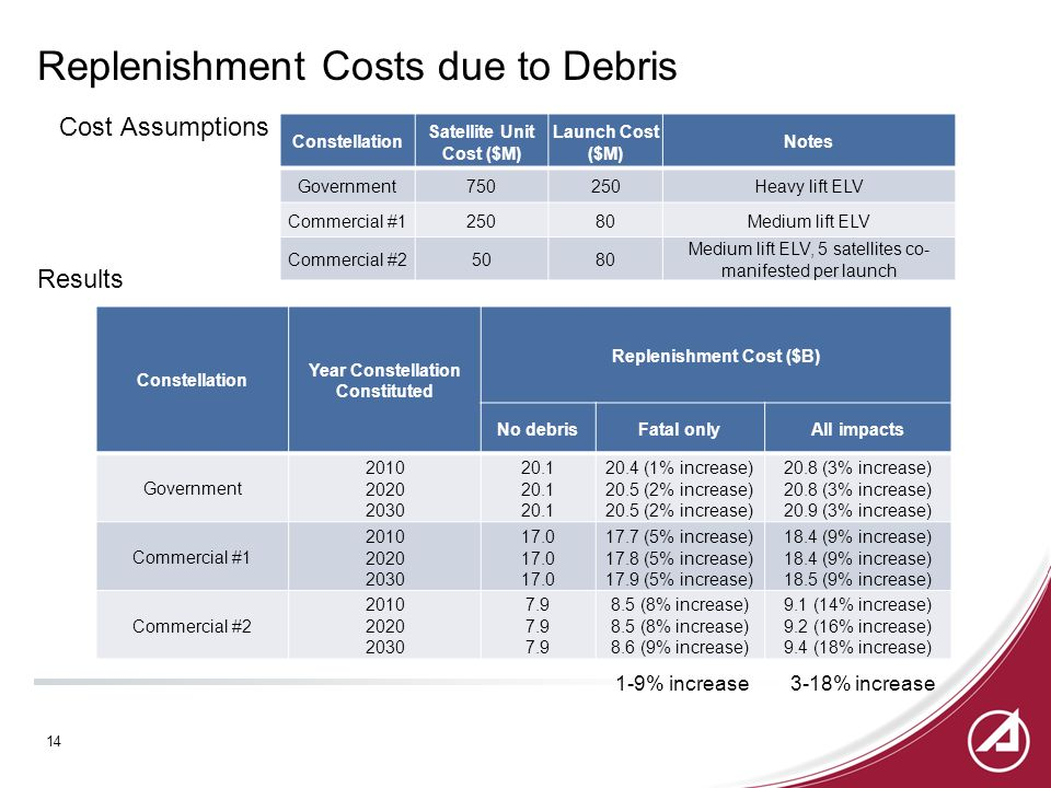 Replenishment Costs due to Debris Cost Assumptions Results Constellation Satellite Unit Cost ($M) Launch Cost ($M) Notes Government750250Heavy lift ELV Commercial #125080Medium lift ELV Commercial #25080 Medium lift ELV, 5 satellites co- manifested per launch Constellation Year Constellation Constituted Replenishment Cost ($B) No debrisFatal onlyAll impacts Government 2010 2020 2030 20.1 20.4 (1% increase) 20.5 (2% increase) 20.8 (3% increase) 20.9 (3% increase) Commercial #1 2010 2020 2030 17.0 17.7 (5% increase) 17.8 (5% increase) 17.9 (5% increase) 18.4 (9% increase) 18.5 (9% increase) Commercial #2 2010 2020 2030 7.9 8.5 (8% increase) 8.6 (9% increase) 9.1 (14% increase) 9.2 (16% increase) 9.4 (18% increase) 1-9% increase3-18% increase 14