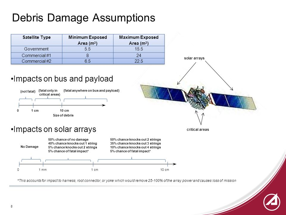 Impacts on bus and payload 1 cm010 cm {not fatal} {fatal only in critical areas} {fatal anywhere on bus and payload} Size of debris Impacts on solar arrays No Damage 50% chance of no damage 40% chance knocks out 1 string 5% chance knocks out 2 strings 5% chance of fatal impact* 50% chance knocks out 2 strings 35% chance knocks out 3 strings 10% chance knocks out 4 strings 5% chance of fatal impact* 1 mm01 cm10 cm *This accounts for impact to harness, root connector, or yoke which would remove 25-100% of the array power and causes loss of mission critical areas solar arrays Debris Damage Assumptions 8
