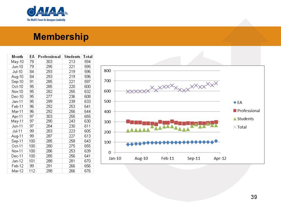 39 Membership