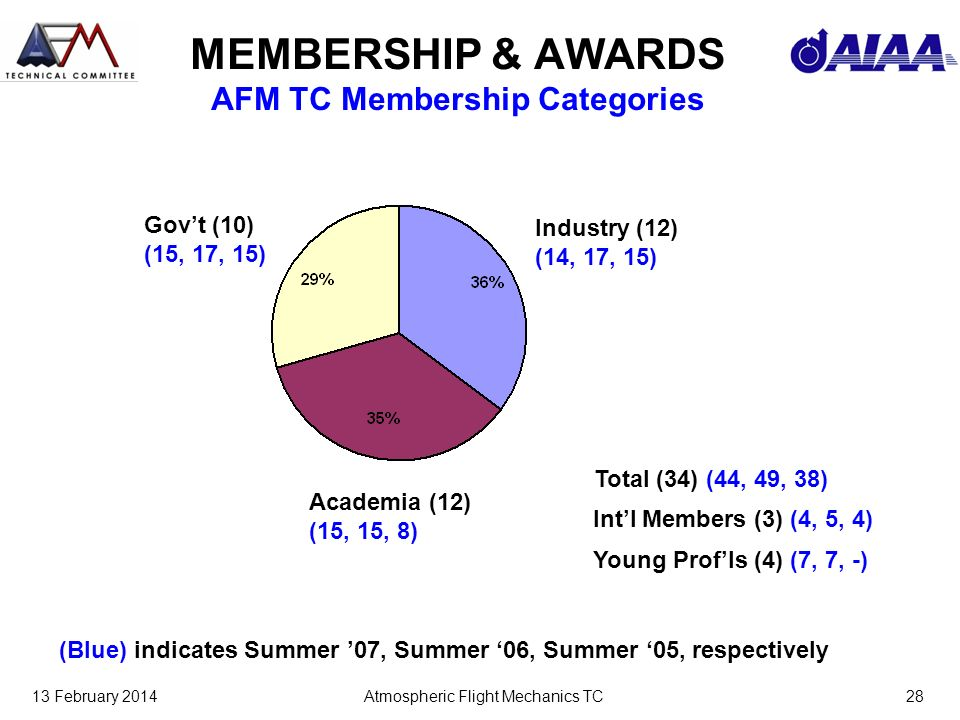 13 February 2014Atmospheric Flight Mechanics TC28 MEMBERSHIP & AWARDS AFM TC Membership Categories Young Profls (4) (7, 7, -) Govt (10) (15, 17, 15) Academia (12) (15, 15, 8) Industry (12) (14, 17, 15) (Blue) indicates Summer 07, Summer 06, Summer 05, respectively Intl Members (3) (4, 5, 4) Total (34) (44, 49, 38)