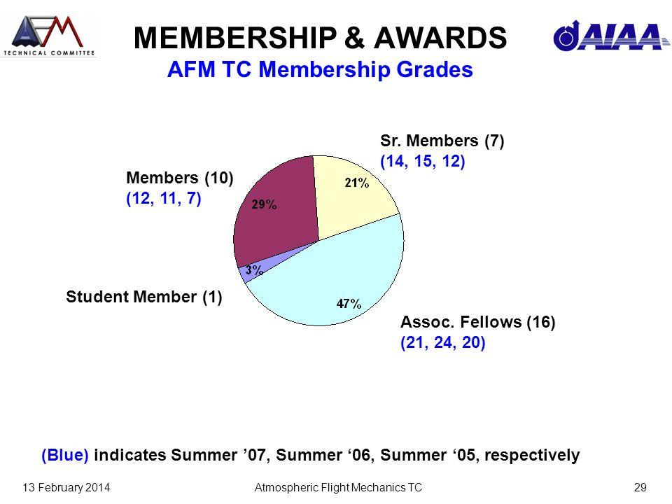 13 February 2014Atmospheric Flight Mechanics TC29 MEMBERSHIP & AWARDS AFM TC Membership Grades Members (10) (12, 11, 7) Sr.