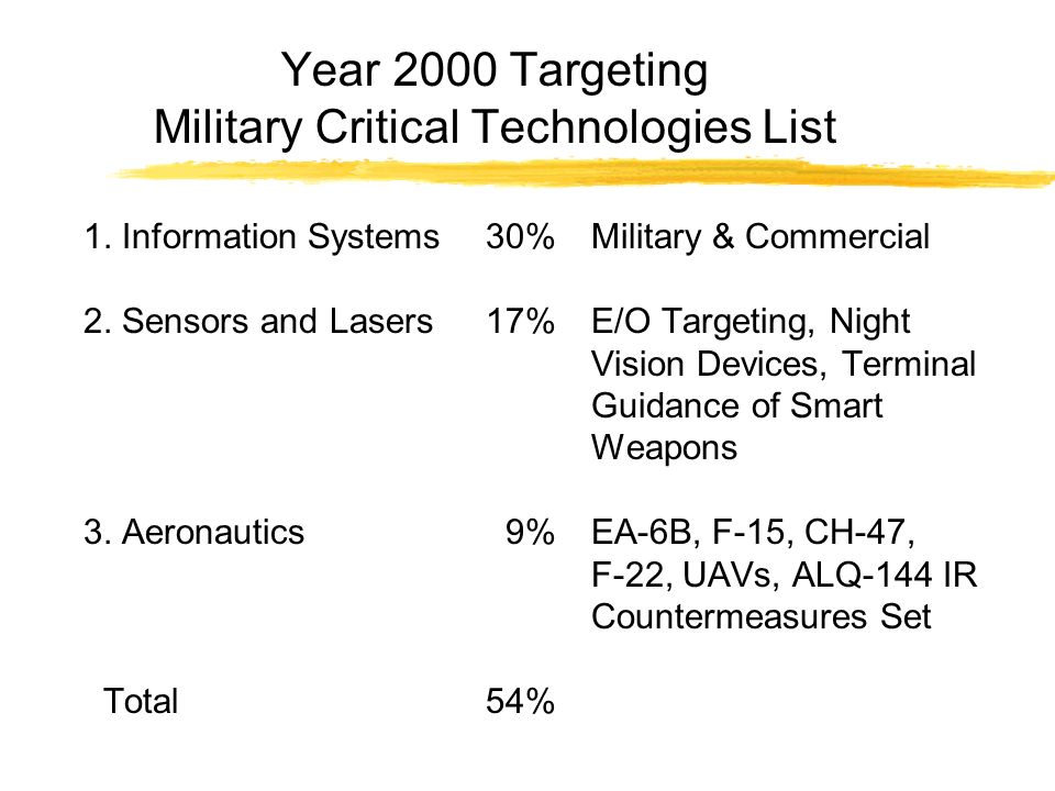 Year 2000 Targeting Military Critical Technologies List 1.