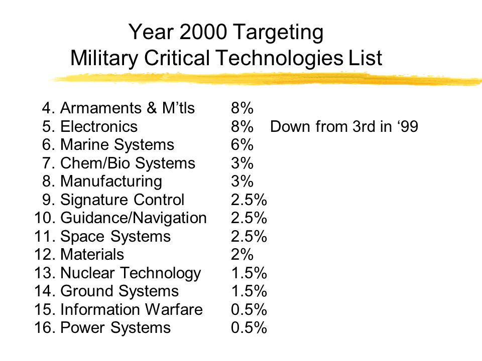 Year 2000 Targeting Military Critical Technologies List 4.