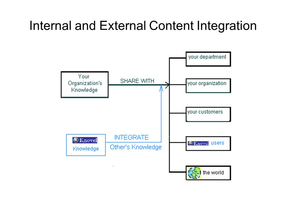 Internal and External Content Integration