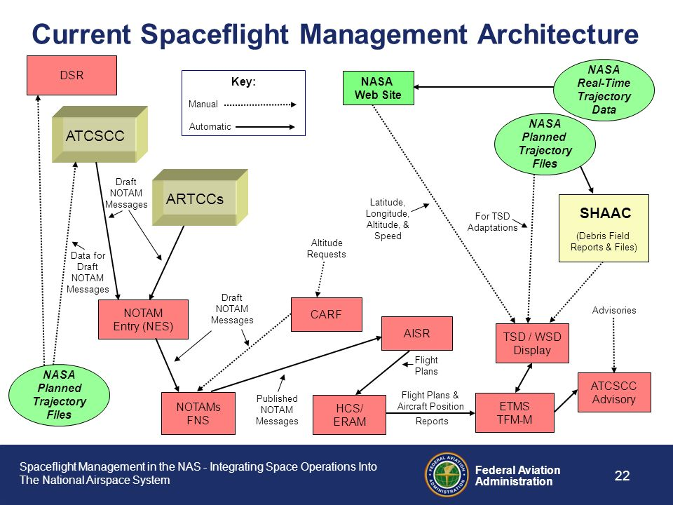 Spaceflight Management in the NAS - Integrating Space Operations Into The National Airspace System Federal Aviation Administration 21 To support Space