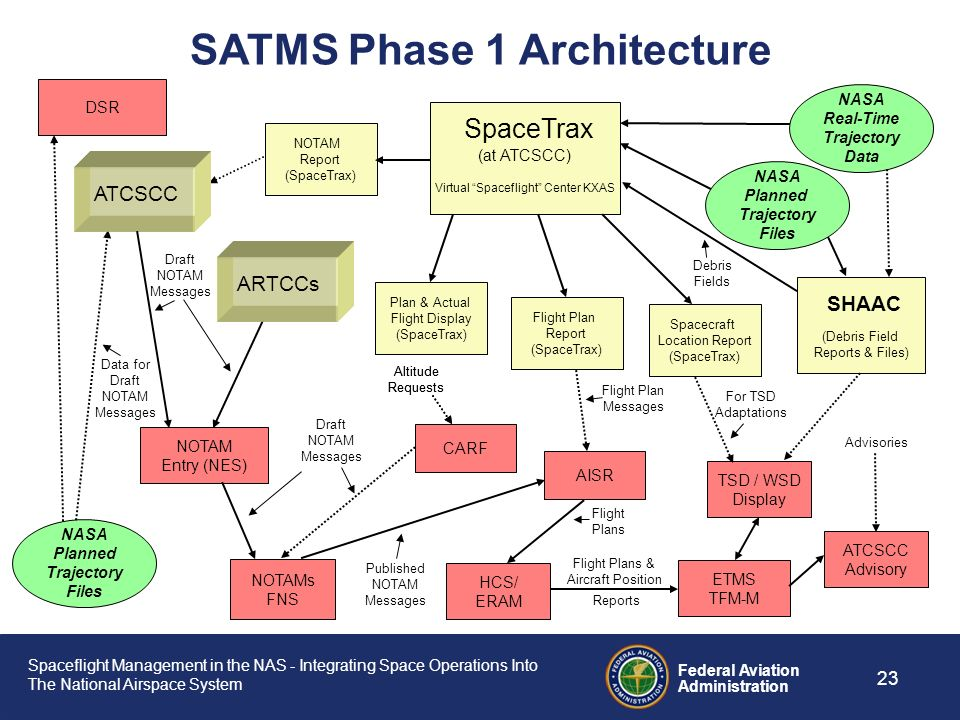 Spaceflight Management in the NAS - Integrating Space Operations Into The National Airspace System Federal Aviation Administration 22 Current Spacefli