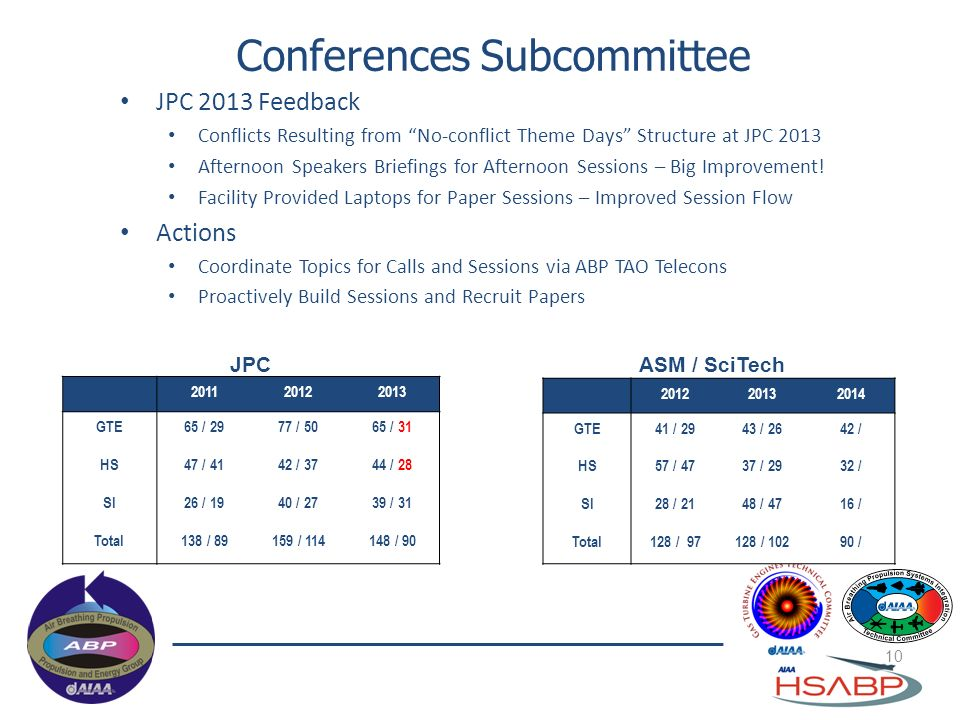Conferences Subcommittee 10 JPC 2013 Feedback Conflicts Resulting from No-conflict Theme Days Structure at JPC 2013 Afternoon Speakers Briefings for A