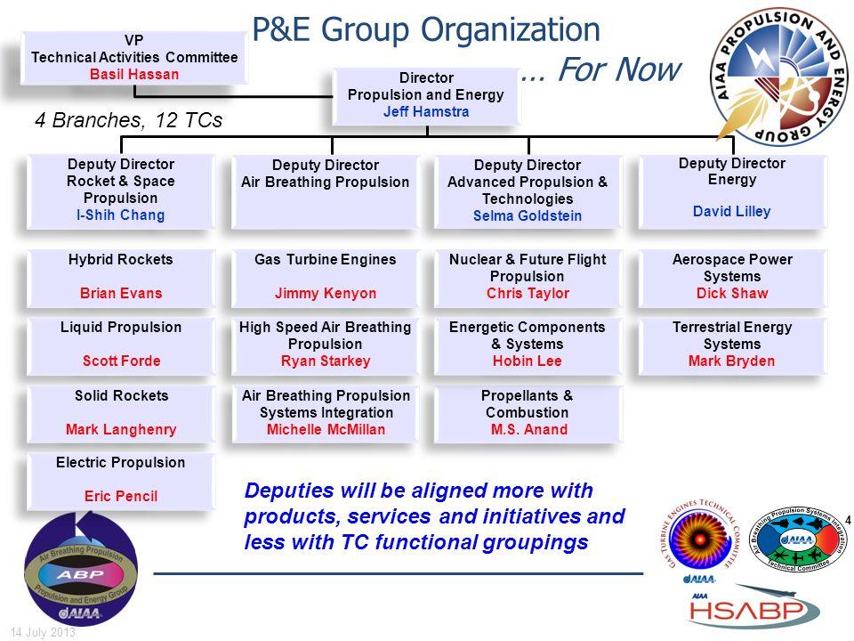 P&E Group Organization … For Now Aerospace Power Systems Dick Shaw Aerospace Power Systems Dick Shaw Terrestrial Energy Systems Mark Bryden Terrestria