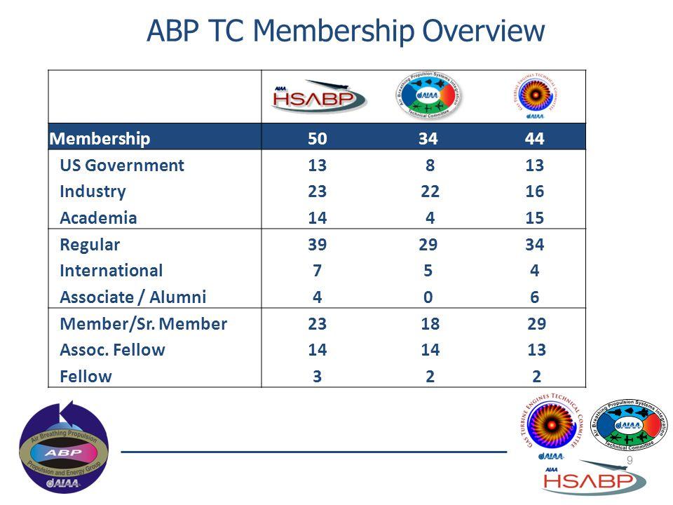 Membership503444 US Government13 8 Industry23 2216 Academia14 415 Regular392934 International754 Associate / Alumni406 Member/Sr. Member23 18 29 Assoc