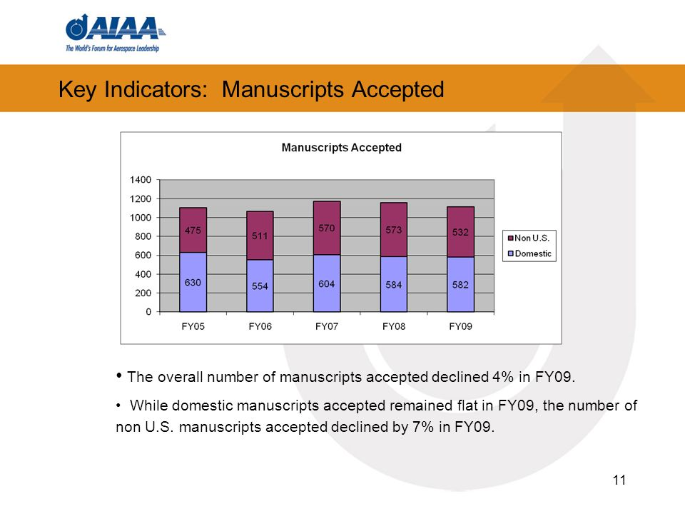 11 Key Indicators: Manuscripts Accepted The overall number of manuscripts accepted declined 4% in FY09.