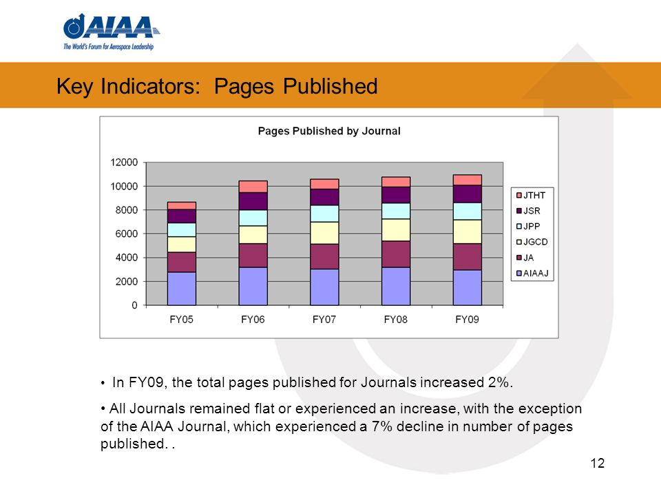 12 Key Indicators: Pages Published In FY09, the total pages published for Journals increased 2%.