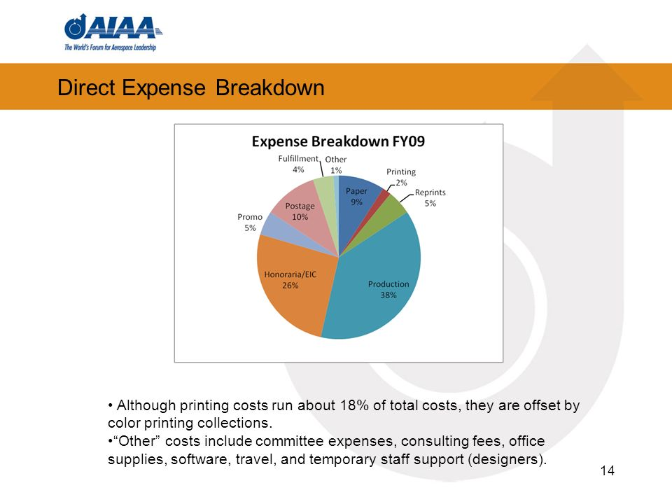 Direct Expense Breakdown 14 Although printing costs run about 18% of total costs, they are offset by color printing collections.