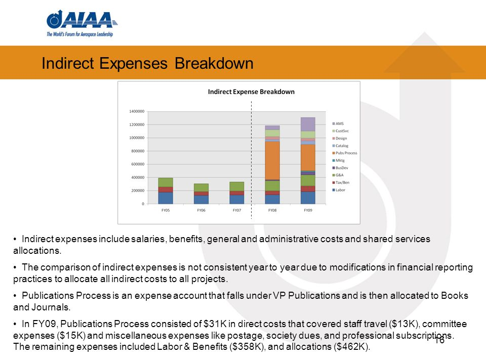 16 Indirect Expenses Breakdown Indirect expenses include salaries, benefits, general and administrative costs and shared services allocations.