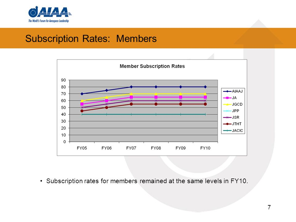 7 Subscription Rates: Members Subscription rates for members remained at the same levels in FY10.