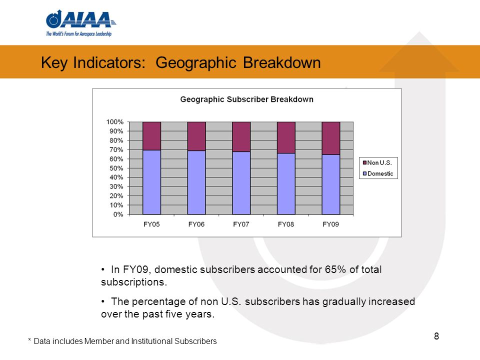 8 Key Indicators: Geographic Breakdown In FY09, domestic subscribers accounted for 65% of total subscriptions.