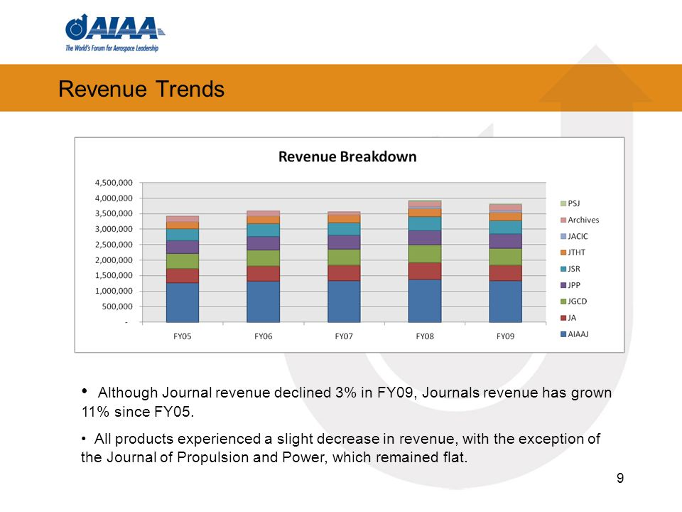 9 Revenue Trends Although Journal revenue declined 3% in FY09, Journals revenue has grown 11% since FY05.