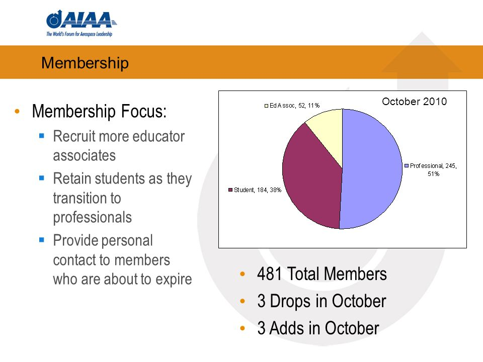 Membership Membership Focus: Recruit more educator associates Retain students as they transition to professionals Provide personal contact to members who are about to expire 481 Total Members 3 Drops in October 3 Adds in October October 2010
