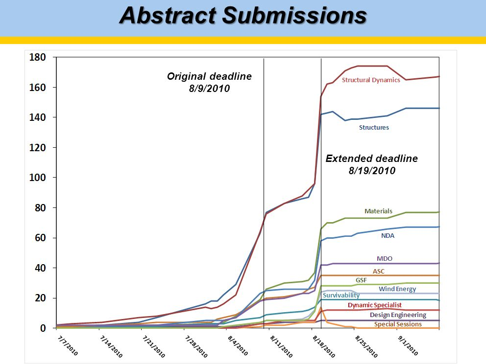 Abstract Submissions Original deadline 8/9/2010 Extended deadline 8/19/2010