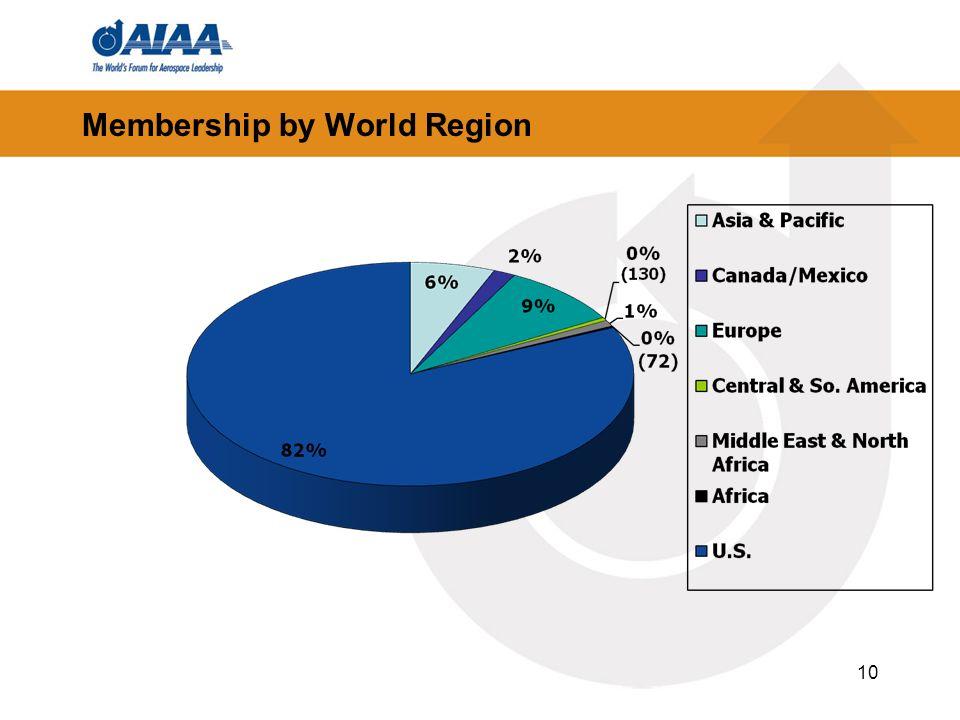 Membership by World Region 10