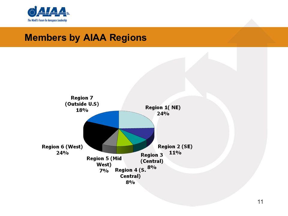 Members by AIAA Regions 11