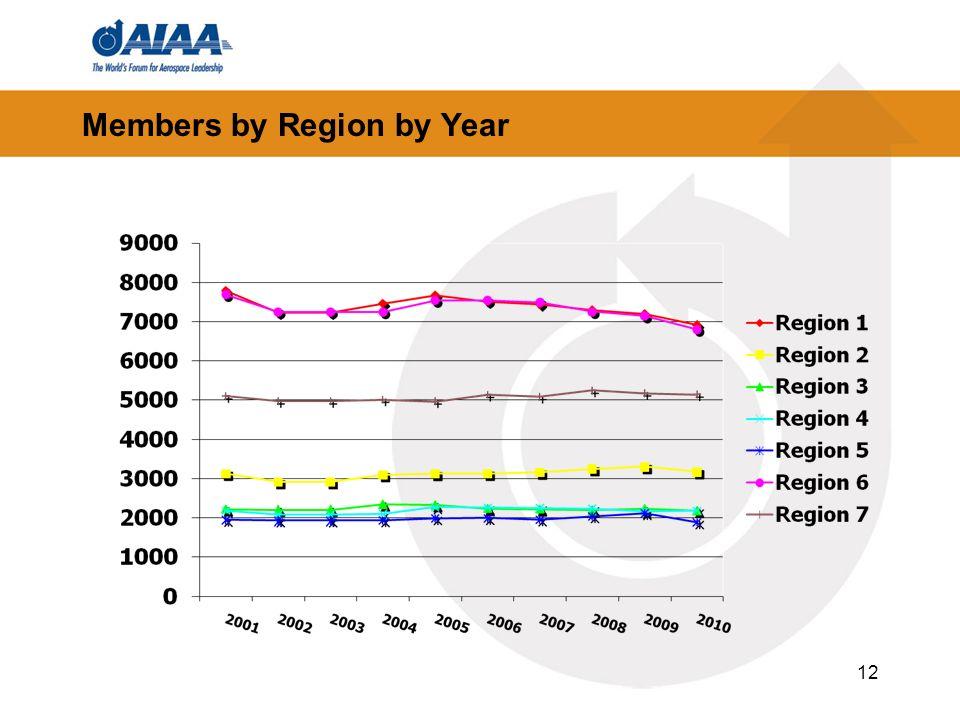 Members by Region by Year 12