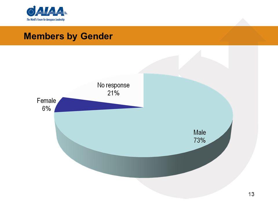 Members by Gender 13