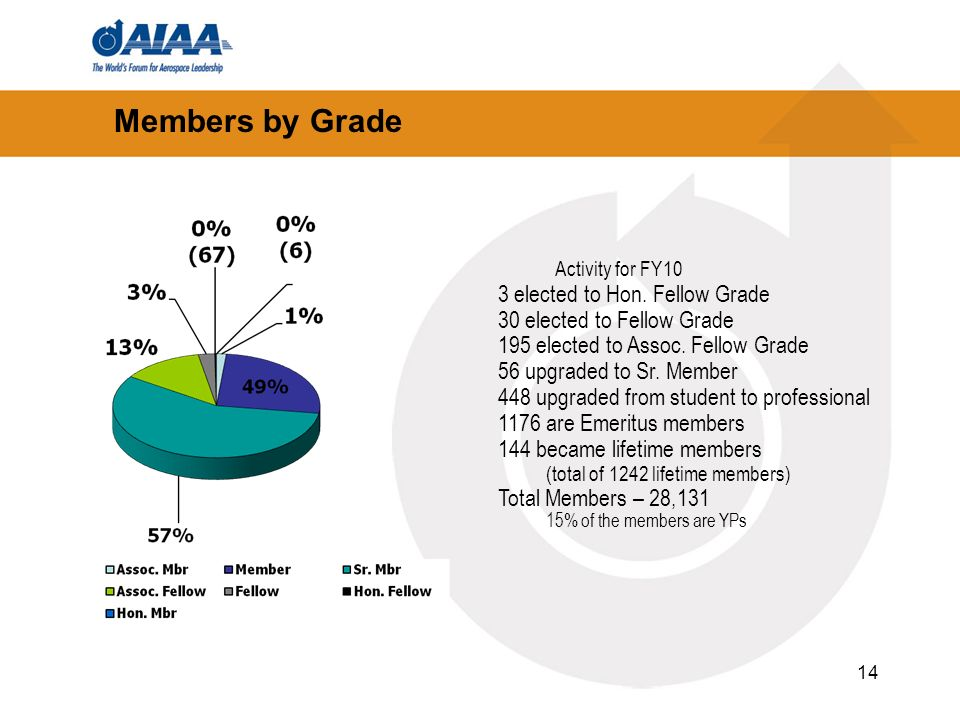 14 Members by Grade Activity for FY10 3 elected to Hon. Fellow Grade 30 elected to Fellow Grade 195 elected to Assoc. Fellow Grade 56 upgraded to Sr.