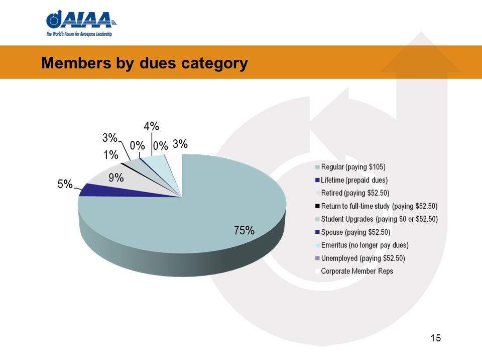Members by dues category 15