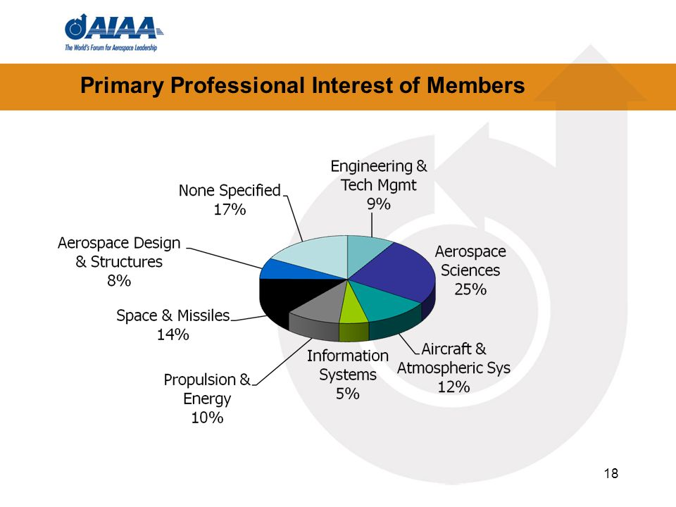 18 Primary Professional Interest of Members