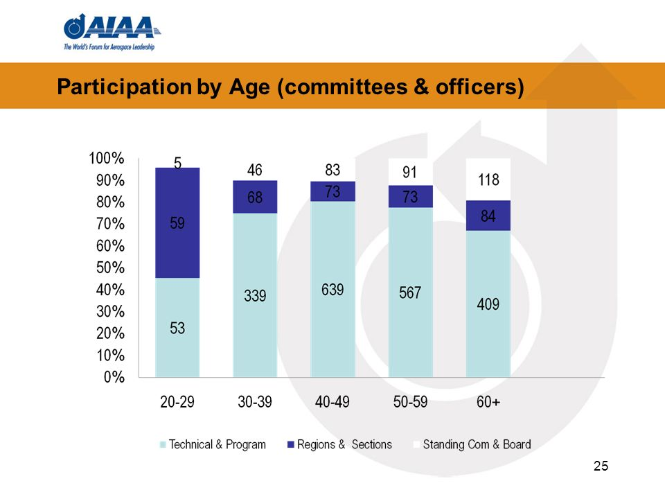 Participation by Age (committees & officers) 25